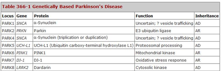 Dasar Genetika Penyakit Parkinson