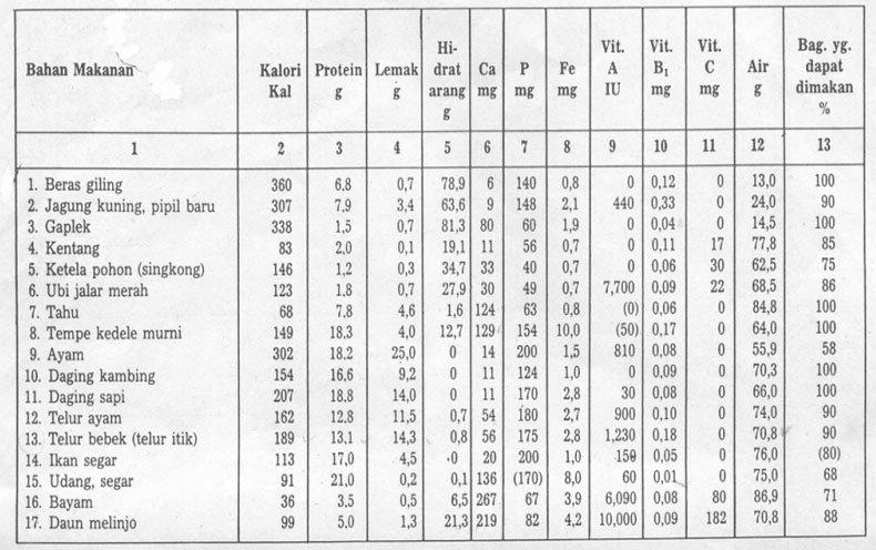 Daftar Komposisi Bahan Makanan tiap 100 gram