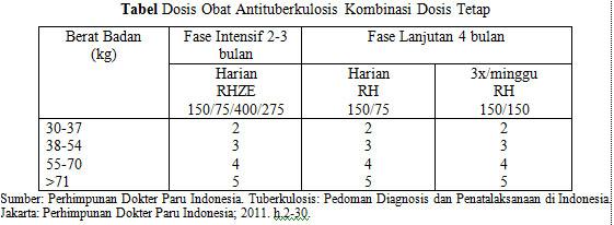 Tabel Dosis Antituberkulosis Kombinasi Dosis Tetap