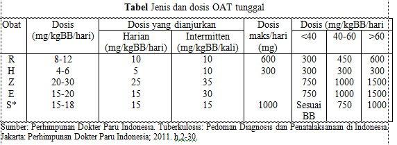 Tabel Jenis dan Dosis OAT Tunggal