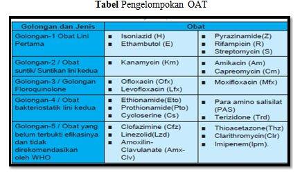 Tabel pengelompokan OAT