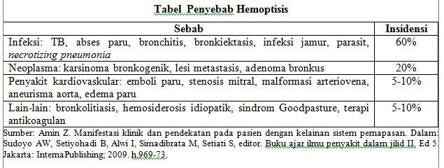 tabel penyebab hemoptisis