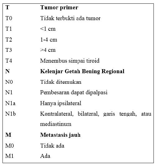 Klasifikasi TNM Kelenjar Tiroid