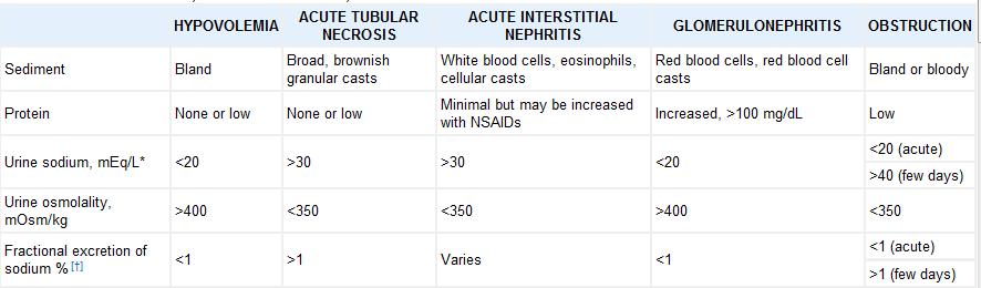 Hasil urinalisis beberapa penyebab gagal ginjal akut