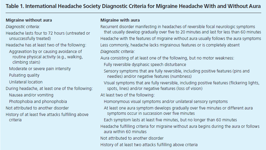 Kriteria diagnosis migrain akut baik tanpa maupun dengan aura menurut International Headache Society