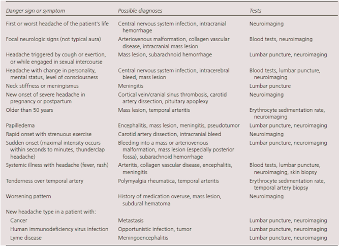 jenis-jenis tanda bahaya, penyebabnya, dan pemeriksaan penunjang yang dianjurkan untuk memastikan diagnosis sakit kepala
