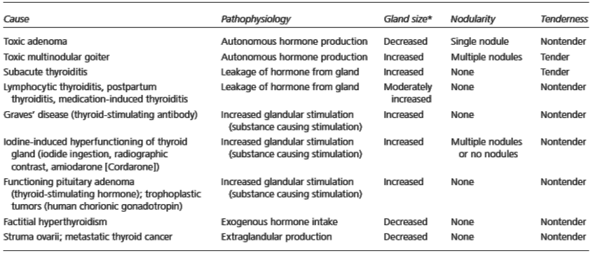Diagnosis banding hipertiroidisme beserta patofisiologi dan karakteristik tiroidnya
