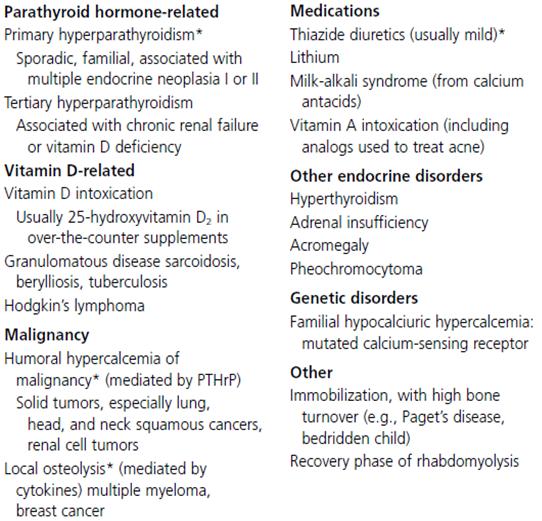 Penyebab hiperkalsemia