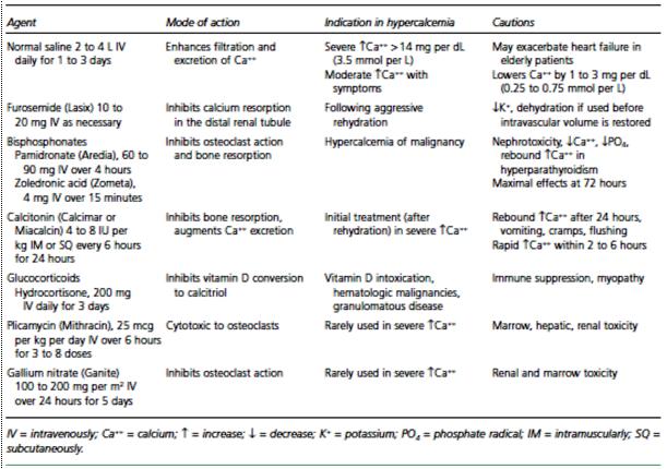Pilihan terapi farmakologik hiperkalsemia