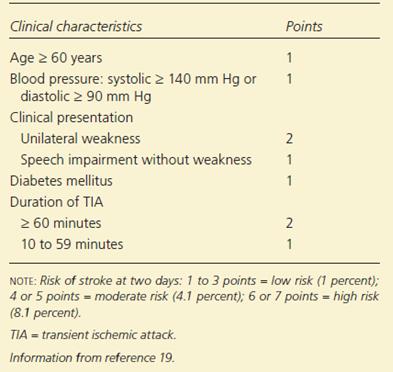 Stratifikasi resiko pasien TIA