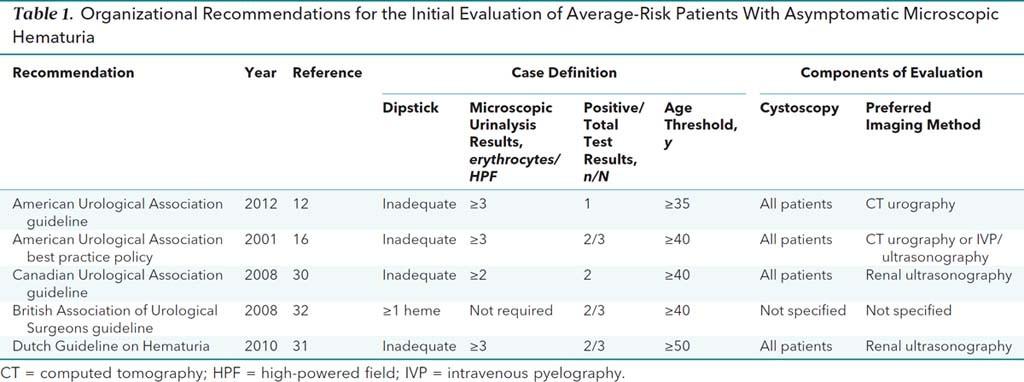 Tabel Rekomendasi Evaluasi Awal Pasien dengan Risiko Menengah dengan Hematuria